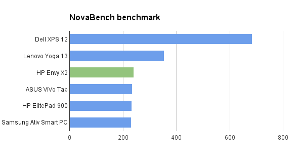 HP Envy X2 review - Novabench benchmark
