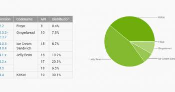 40% Android-apparaten draait op Android KitKat