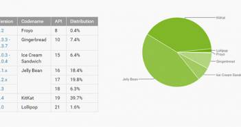 Android Developer Dashboard februari 2015