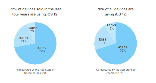 iOS 12 distributiecijfers (december 2018)